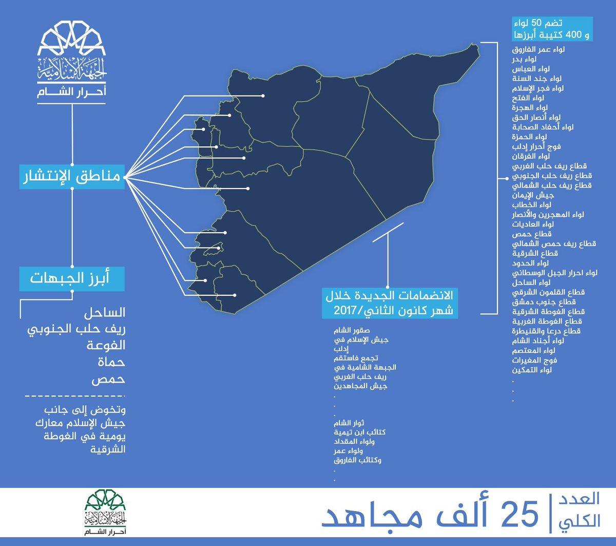 Сводка событий в Сирии за 4-5 февраля 2017 года